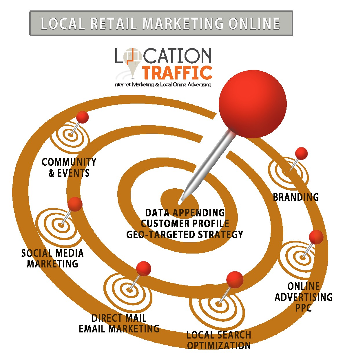 Retail Marketing Online Local Search Document Strategy